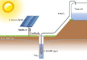 esquema-funcionamiento-bomba-solar-sumergible chica