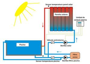 sistema solar para calefaccion de piscinas esquema